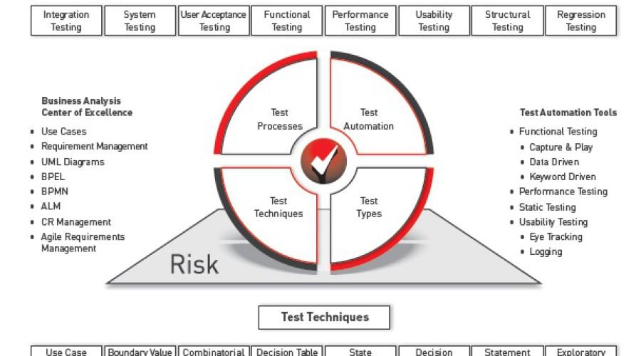 Telekom OSS ve BSS Testleri