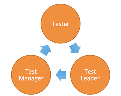 test 1 leadership management Networking find a mentor, friend, or new contact connect with over 1 million global project management peers and experts through live events, learning seminars and online community.